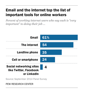 Bar Graph with results on Pew Research Center survey on Technology's Impact on Workers