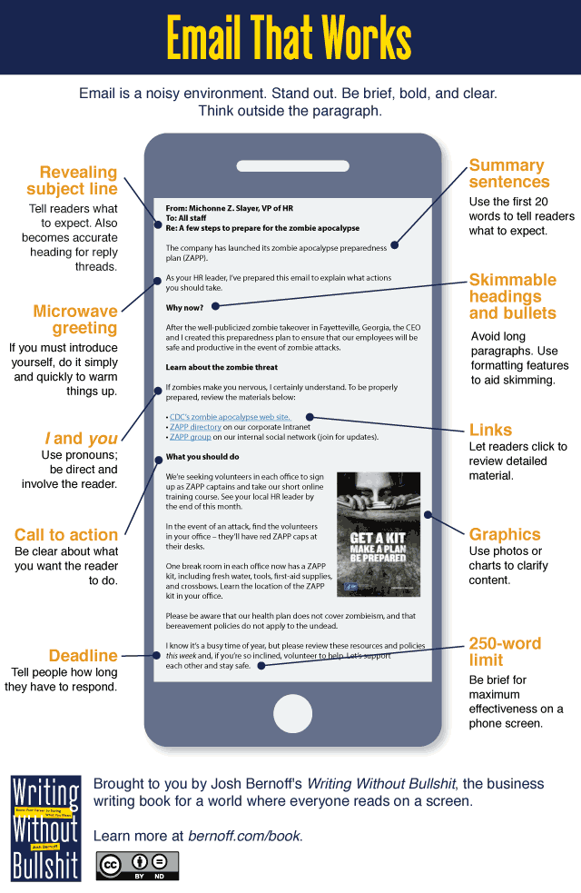 Email That Works Infographic