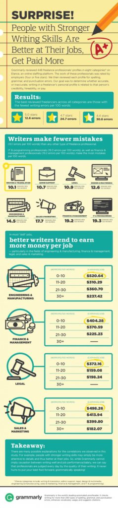 Why Good Writing Is Needed for Better Jobs